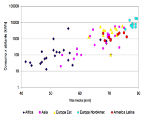 Consumo energetico e aspettativa di vita