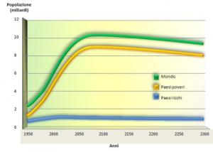 Crescita della popolazione mondiale dal 1950 al 2300