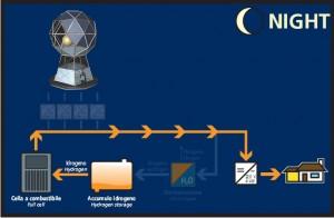 Funzionamento del Diamante di notte, Courtesy of Enel