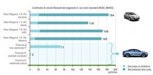 """Il Confronto delle emissioni """"dal pozzo alla ruota"""" di autovetture con motore termico ed elettrico sul ciclo di omologazione europeo (NEDC)"""