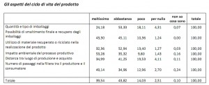 Fonte: rapporto promise Anccp-coop 2010