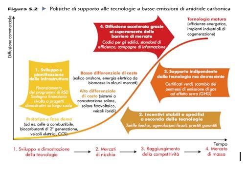 Politiche di supporto alle tecnologie a basse emissioni di anidride carbonica