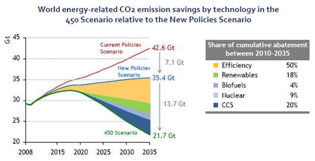 World energy related CO2 emission