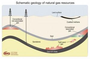 Schema di un deposito di gas scistoso, Courtesy of Eia.doe.org