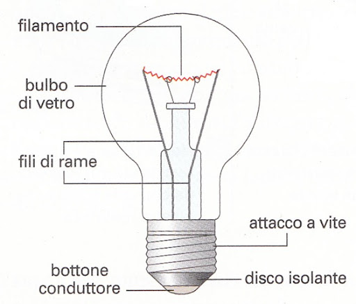 lampadina ad incandescenza : lampadina_incandescenza, Courtesy of webalice.it